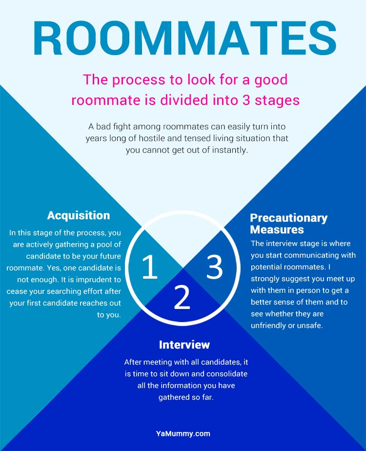Finding roommates guide