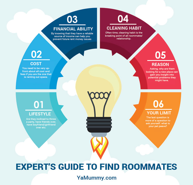 roommates interview in a info graphics